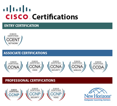 CISCO Certification Paths at New Horizons Portland